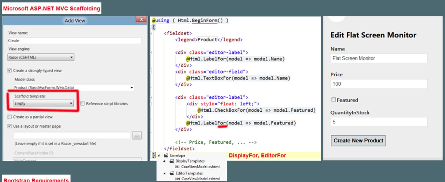 Modern Full Stack Development using  NET
